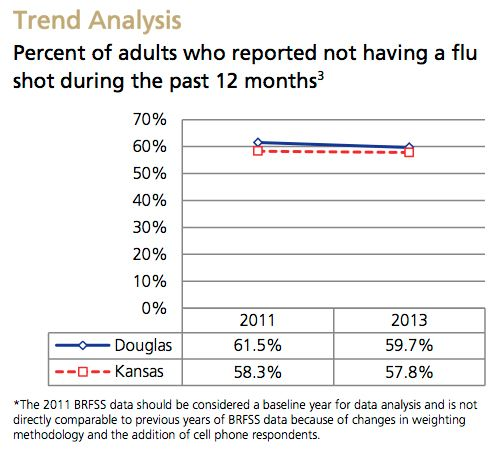 Flu Shots Trend Analysis