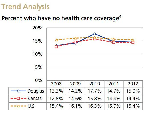Uninsured Trend Analysis