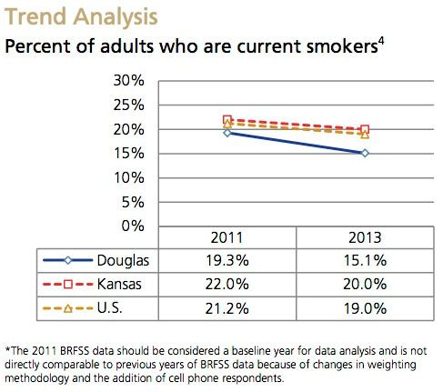 Current Smoker Trend Analysis