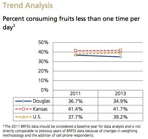 Fruit Consumption Trend Analysis