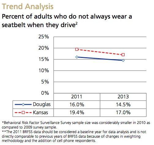 Seat Belt Use Trend Analysis