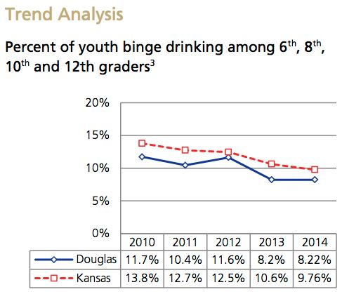Teen Binge Drinking Trend Analysis