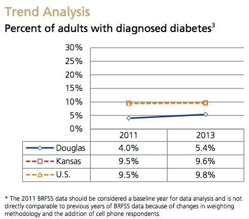 Diabetes Trend Analysis