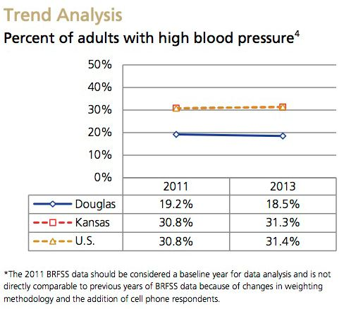High Blood Pressure Trend Analysis