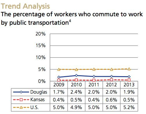 Public Transportation-New Trend Analysis