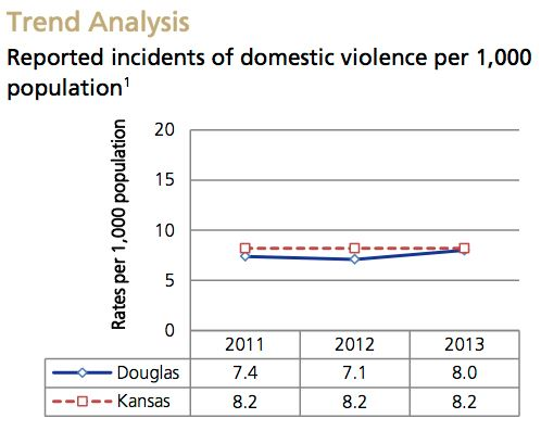 Domestic Violence-New Trend Analysis