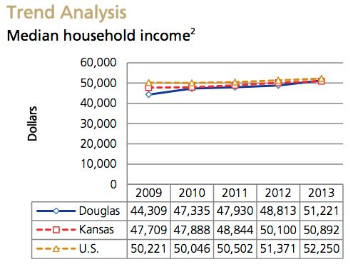 Median household income Trend Analysis